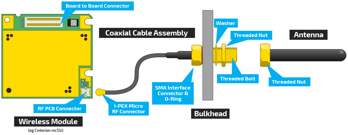 Coaxial-Cable-Assembly-Application-Example