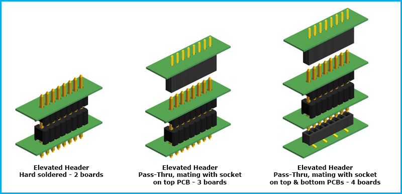 Board To Board Elevated Headers Products Gradconn