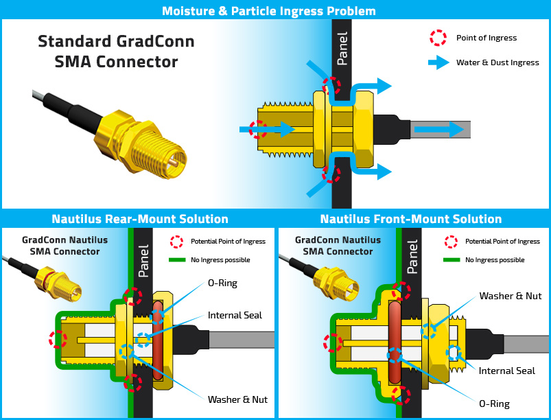 Waterproof SMA connectors IP67 & IP68